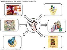 ΑΙ9 Free Preschool, Preschool Activities, Body Parts, Easter Crafts, Mojito, Kids, Human Body, Science, Perception
