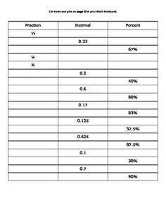 Fraction, Decimal, Percent Conversions Chart