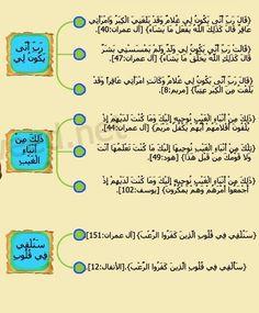 متشابهات سورة آل عمران ٣