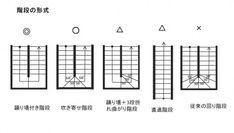 【図2】安全な階段形式を確認してください。