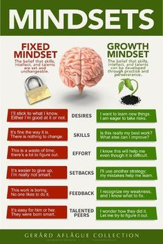 Fixed vs Growth Mindset Fixed Mindset can be changed. But Growth Mindset can also be changed . if positive growth mindset is not modeled and nurtured by the leader Growth Mindset Posters, Growth Mindset Activities, Growth Vs Fixed Mindset, Growth Mindset Lessons, Growth Mindset Classroom, Mental Training, Brain Training, Bulletins, Self Care Activities