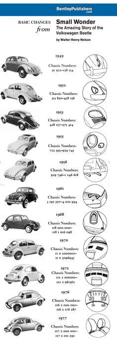 Walter Henry - Small Wonder - The Amazing Story of the Volkswagen Beetle - APPENDIX - How to tell the age of a Volkswagen Volkswagen Transporter, Scirocco Volkswagen, Vw T3 Doka, Auto Volkswagen, Vw T1, Vw Bugs, Vw Coccinelle Cabriolet, Vw Modelle, Vw Variant