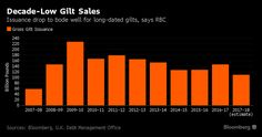 Hammond Seen Cutting Gilt Sales to Decade-Low in First Budget.