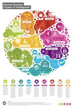 http://prafulla.net/wp-content/sharenreadfiles/2013/03/410628/Howard-Gardner-9-types-of-intelligence.jpg