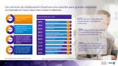 Beneficios de los servicios de colaboración en la Nube #infografía