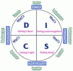 DiSC Disc Personality Test, Personality Inventory, Personality Assessment, Personality Profile, Leadership Team Development, Leadership Workshop, Training And Development, Disc Assessment, Understanding People