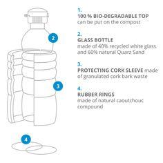 1. 100% Bio-degradable top 2. Glass bottle  3. Protecting cork sleeve 4. Rubber rings   #naturesdesign #waterbottle #bottle #thankyou #bioplastic #ecofriendly #water #floweroflife #goldenratio #energetized #vitalized