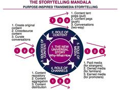 Storytelling mandala