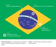 Significado da Bandeira do Brasil e Como Dobrá-la Corretamente - Clube João Zielack - JZ