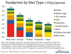 A Vegetarian's foodprint is about two thirds of the average American and less than half that of a meat lover.  For a Vegan it is even lower. Eating chicken instead of beef cuts a quarter of emissions in one simple step.
