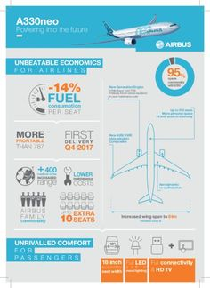 Airbus A330neo - Infographie - Source : Airbus