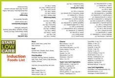 Printable Atkins Induction low carb food list to fold and slip into your pocket. Over 122 approved low carb foods and prep tips. Plus, the ONLY rule you need to follow on Induction. http://startlowcarb.com