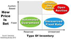 types-of-programmatic-inventory
