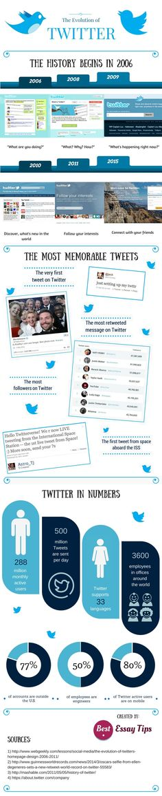 Twitter is considered to be one of the most powerful and popular social media platforms that is widely being used today. From private individuals who just want to share and connect with their friends to organizations and public figures, Twitter has p