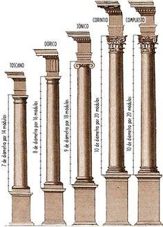 Comparativa de los Órdenes arquitectónicos romanos.