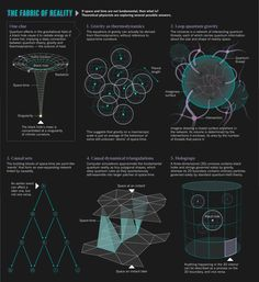 """""""Everything around us — the whole three-dimensional physical world -is an illusion born from information encoded elsewhere, on a two-dimensional chip."""" Some researchers believe that physics will not be complete until it can explain not just the behaviour of space and time, but where these entities come from. And to do that, physical theories are going to have to get a lot more strange…"""