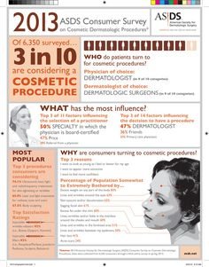 2013 ASDS Consumer Survey on Cosmetic Dermatologic Procedures