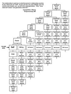 Family History Chart..this is handy!