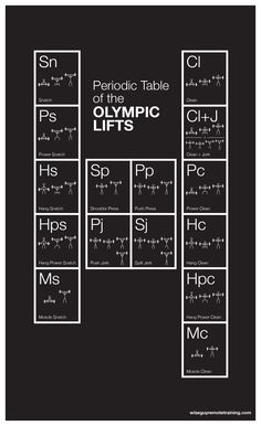The Periodic Table of Olympic Lifts