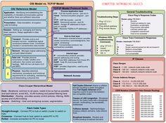 Free 1 page ccna cheatsheet computer technology, computer science, science Pc Network, Network Engineer, Computer Technology, Computer Science, Computer Networking Basics, Cisco Networking, Modelo Osi, Osi Model, Brain Book