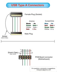 usb wire color code the four wires inside usb_photos usb, diyhow to wire usb connector usb wire diagram instruction download