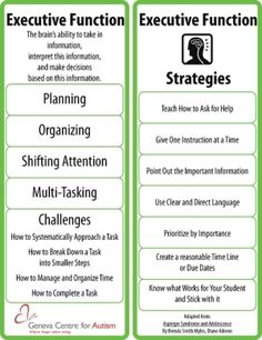 Executive function- visual bookmark with information on executive function difficulties for people on the autistic spectrum and strategies to help. A very concise summary Free assessment tools Speech Language Pathology, Speech And Language, School Social Work, Executive Functioning, Social Thinking, School Psychology, Counseling Psychology, Learning Disabilities, School Resources