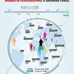 This is a #UN Peacekeeping infographic, showing the number of women working for peace around the world in the UN #peacekeeping missions.