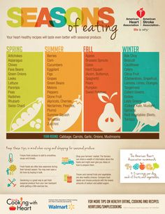 What fruits and vegetables are in season? This chart makes seasonal eating easy.