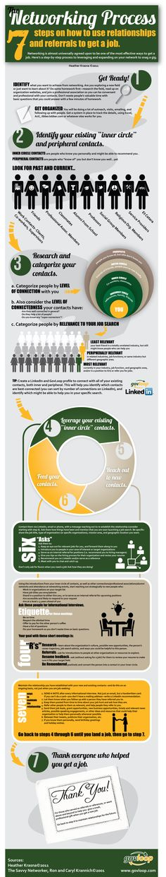 7 Steps To Social #Networking #Success #Infographic #HR