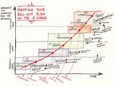 Mapping Projects Against Commitment