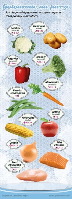 Jak długo należy gotować jedzenie na parze ?