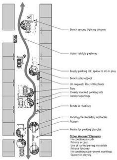 Street Parking and Pedestrian www.gov/ The post Street Parking and Pedestrian www.gov/ appeared first on Street. Urban Landscape, Landscape Design, Parking Plan, Green Street, 4th Street, Plan Maestro, Urban Ideas, Urban Design Plan, Urban Analysis