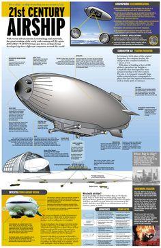 21st century airship