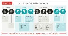 BtoBの場合 マーケティングプロセスとSEデザインのサービス Customer Journey Mapping, Business Proposal, Book Layout, Menu Design, Business Design, Busy At Work, Infographic, Presentation, Knowledge