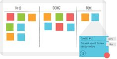 Kanban board with a basic, three-step workflow - LeanKit