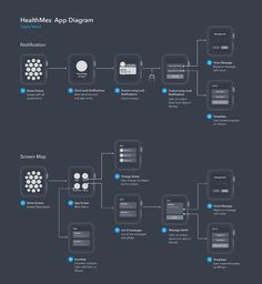 UX Visualization Examples & Tips – Apple Watch Flow Chart Design Thinking, Web Design, App Mobile Design, Mobile Ui, User Flow Diagram, Flow Chart Design, App Wireframe, Design Innovation, Apple Watch Apps