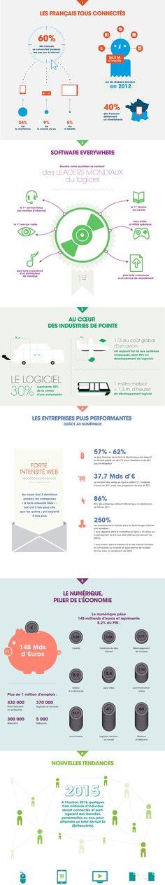 L'AFDEL a publié une infographie reprenant les chiffres clés du numérique. Celle-ci, organisée en 6 chapitres, revient sur le mobile, le software, les industries de pointe, la performance des entreprises, l'économie mais également les tendances 2015. via @FrenchWeb