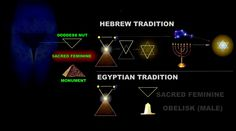 ancient egyptian symbols for constellations - Google Search