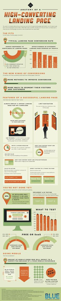 In this particular infographic, Cox Business have shared with us the anatomy of a high converting landing page. Landing pages are pages that visitors Inbound Marketing, Marketing Digital, Internet Marketing, Email Marketing, Content Marketing, Landing Pages That Convert, Best Landing Pages, Web Design, E Commerce