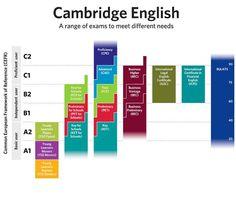 Entenda os exames de Cambridge.  /  Understand Cambridge exams.