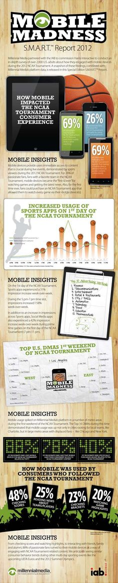Ok, sports fans, you'll appreciate this. Millennial Media's April SMART Report Probes Mobile's Role in March Madness