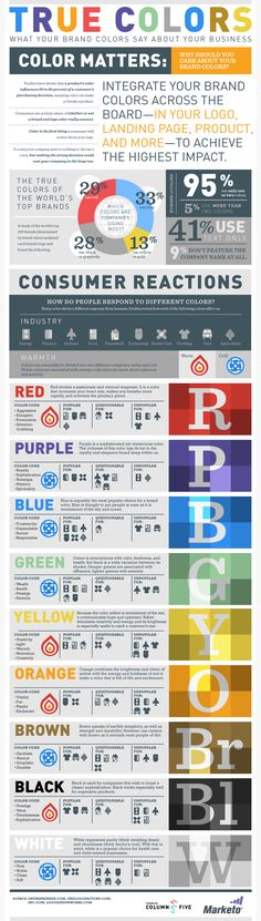 """True Colors: What Your Brand Colors Say About Your Business"" infographic is a handy guide for the branding behind the color choices of graphic designers. Collaborative piece by Column Five and Marketo. Graphisches Design, Graphic Design, Print Design, Info Board, Color Psychology, Le Web, Color Theory, Marketing Digital, True Colors"