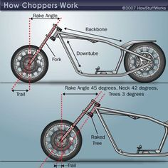 Chopper rake and trail dictate how far out from the frame the front wheel sits. Find out how chopper rake and chopper trail affect the look of the bike. Motorcycle Types, Chopper Motorcycle, Motorcycle Design, Girl Motorcycle, Motorcycle Quotes, Motorcycle News, Motorcycle Touring, Custom Choppers, Custom Motorcycles