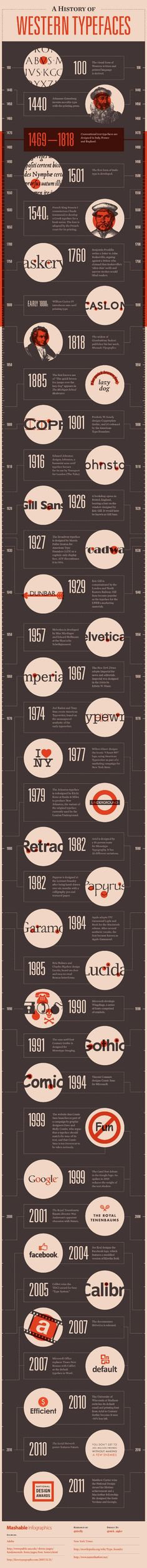 Typeface Timeline Shows Us The History of Fonts [Western Typefaces]