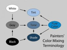 Have you decided to release your inner Monet but have no idea what the difference between tints, shades, tones and color are? Read on for a simple guide to get you understanding and underway with your painting.
