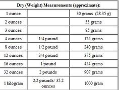 Dry Ingredient Conversion Chart | How to Measure | conversion ...