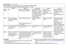 Weekly phonics plans phases 1-6
