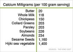 Calcium Density in Foods