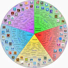 blooms taxonomy ipad wheel, blooms ipad, how to use ipads in the classroom, ipads in learning, ipad blooms taxonomy