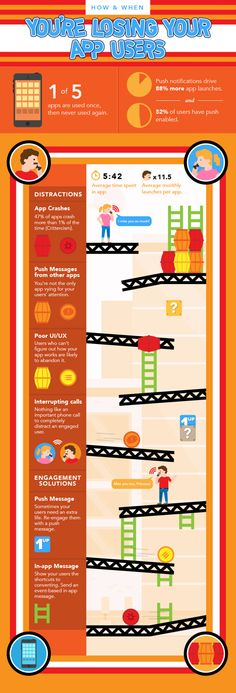 [Infographic] How & When You're Losing Your App Users - Spencer Tsai - Dekoration Mobile Advertising, Mobile Marketing, Marketing Digital, Media Marketing, Ui Design Tutorial, App Log, Build An App, Facebook Business, Reputation Management